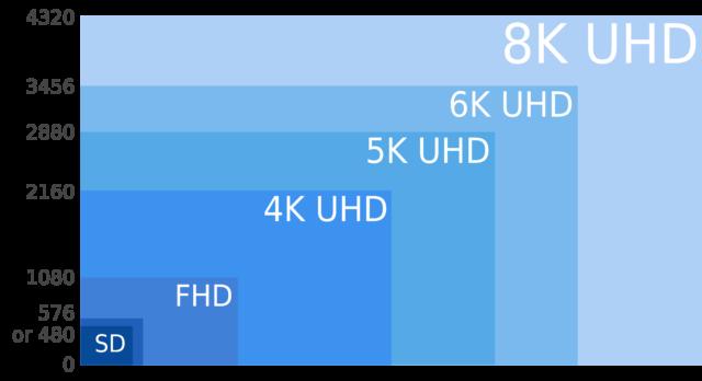 TechnoBlitz.it TV 8K, obiettivo di Sony e Panasonic per le Olimpiadi 2020