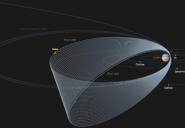 TechnoBlitz.it NASA, la missione Juno entra nel vivo