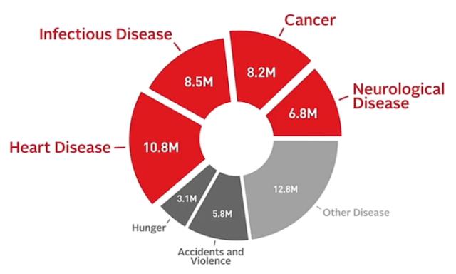 Zuckerberg investe 3 miliardi di dollari nella ricerca medica