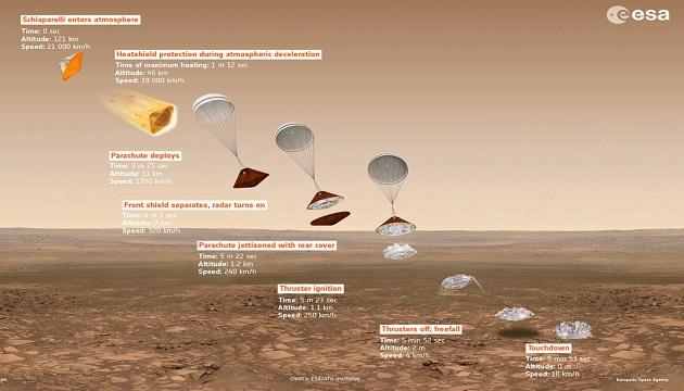 TechnoBlitz.it Schiaparelli, la sonda sfida una tempesta di sabbia